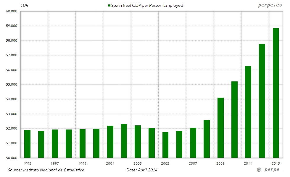 Spain GDP per Person Employed Apr 2014