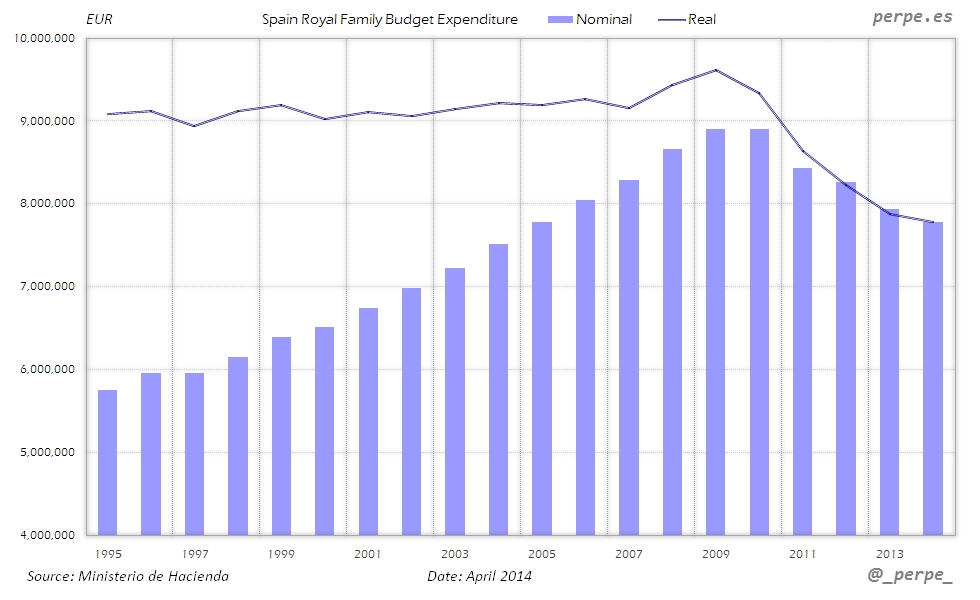 Spain Royal Family Expenditure Apr 2014