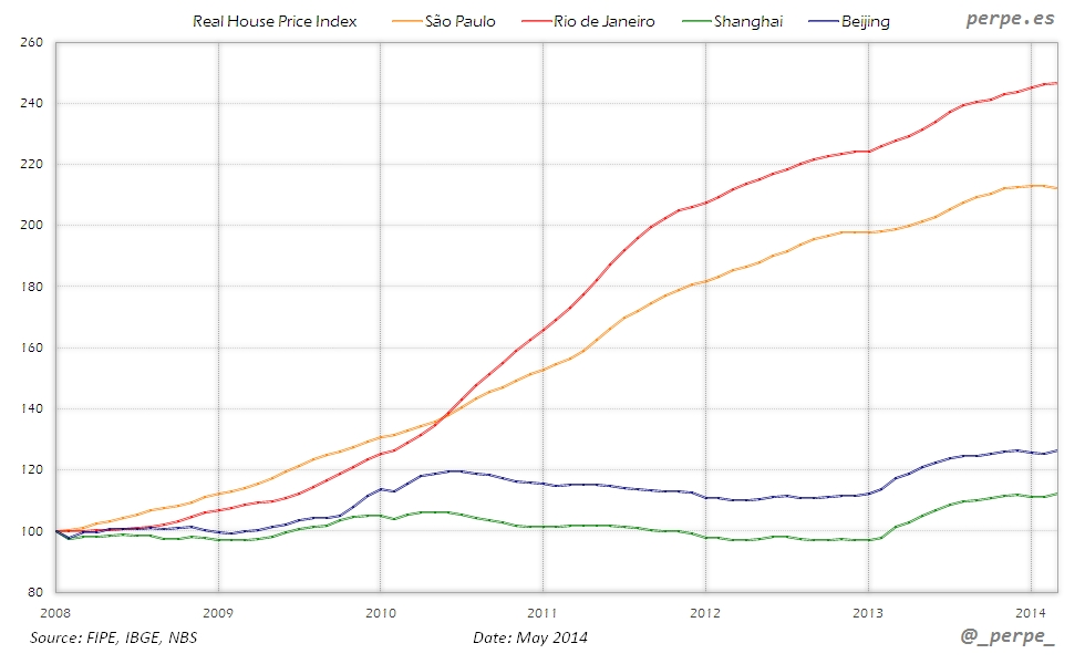 Brazil China House Price May 2014