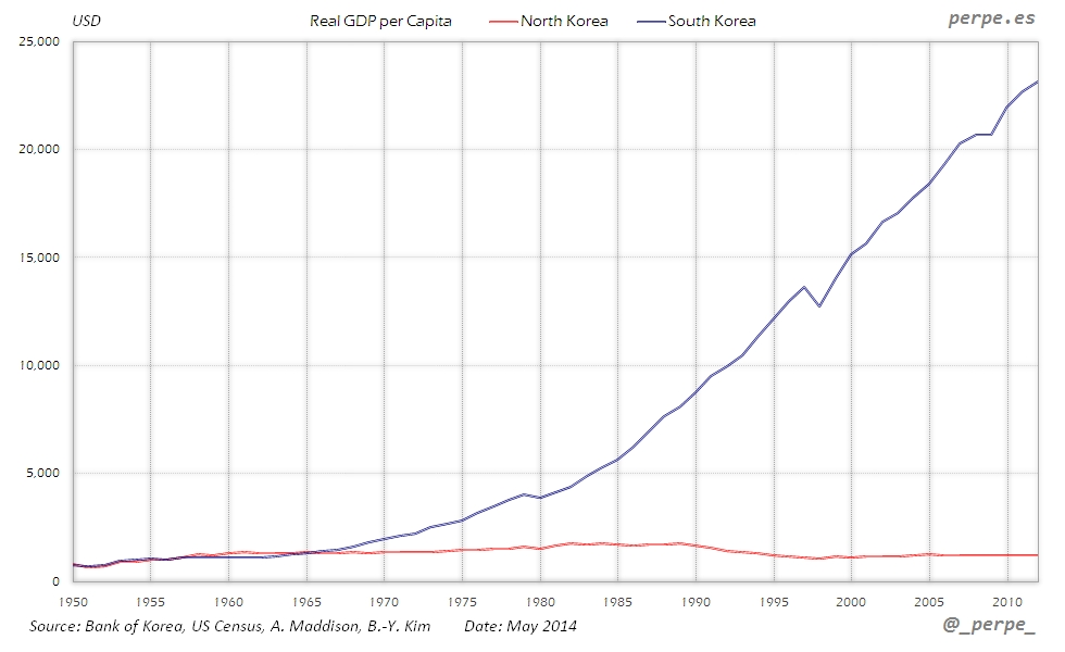 Korea GDP per Capita May 2014