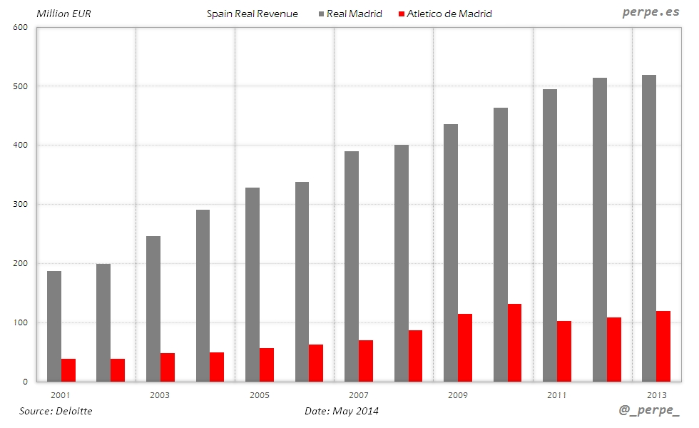 Spain Football Revenue May 2014