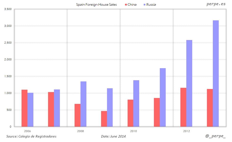 Spain Chinese House Sales Jun 2014
