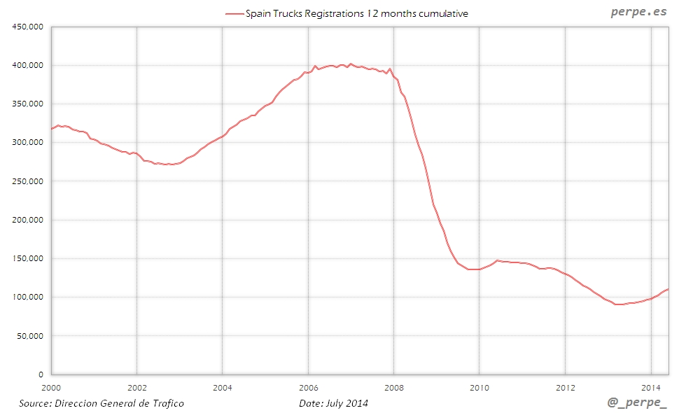 Spain Trucks Registrations Jul 2014