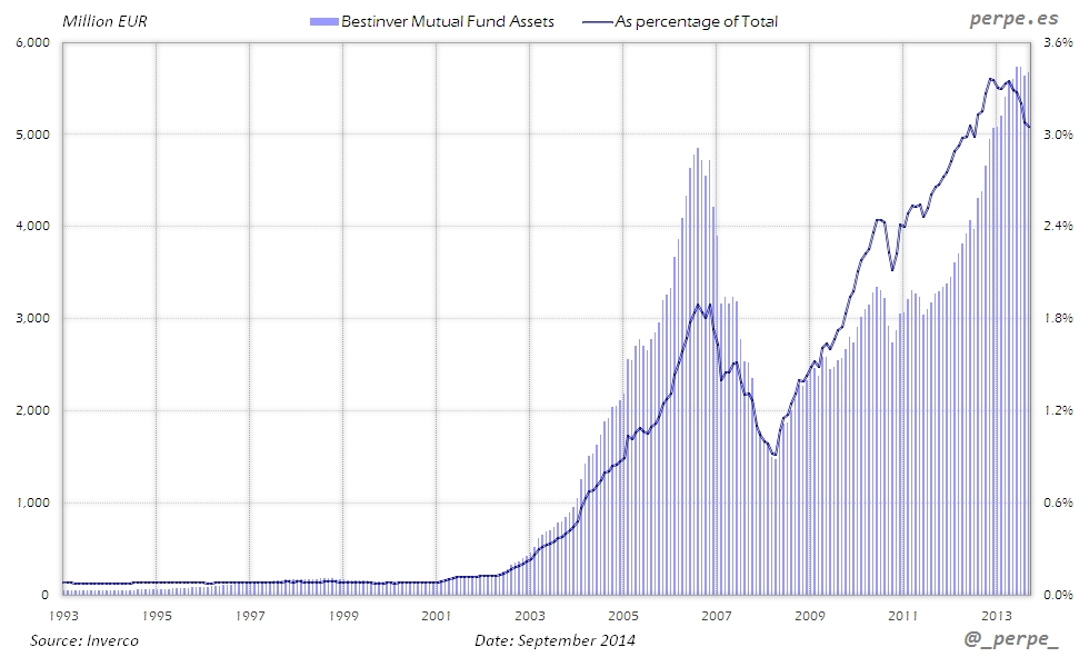 Bestinver Mutual Fund Assets Sep 2014