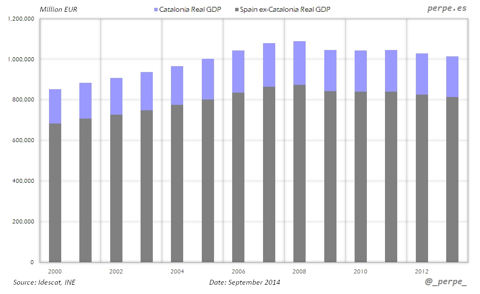 Catalonia Spain GDP Sep 2014