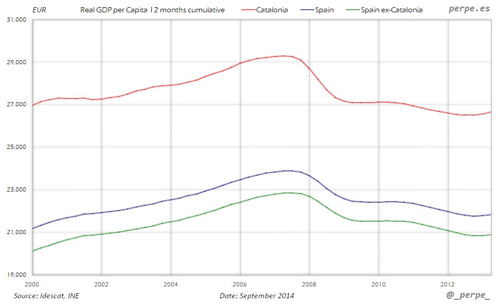 Catalonia Spain GDP per Capita Sep 2014
