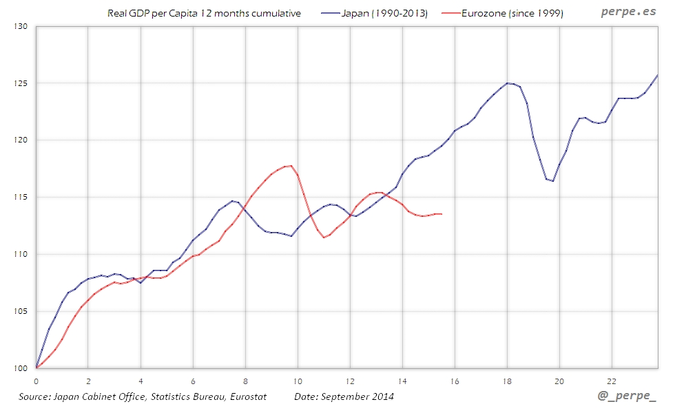 Eurozone Japan GDP per Capita Sep 2014