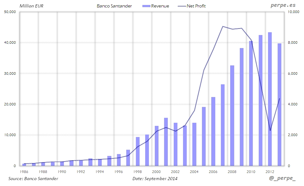 Santander Revenue Net Profit Sep 2014