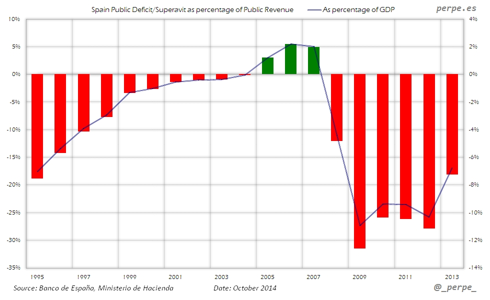 Spain Public Deficit Revenue Oct 2014