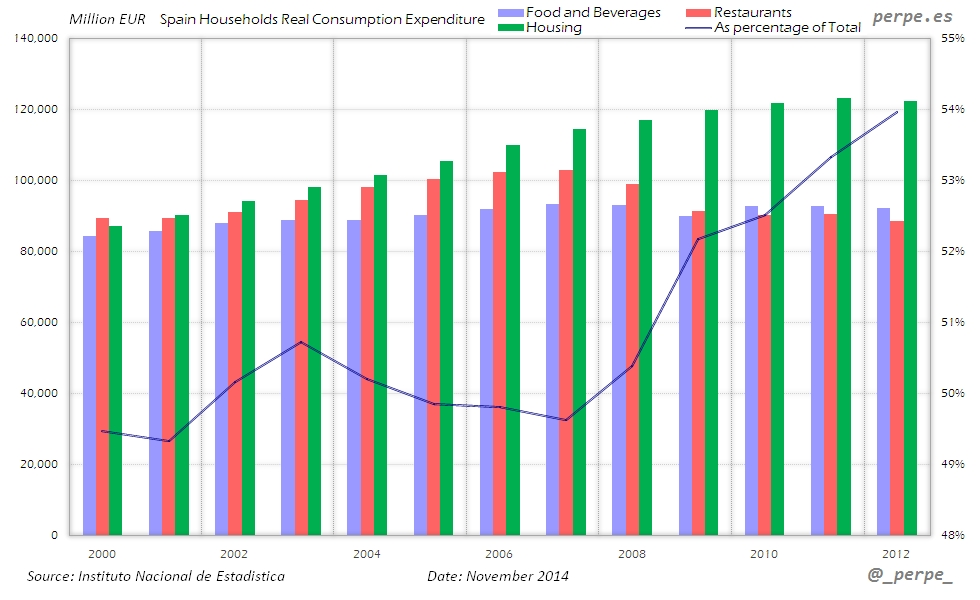 Spain Households Consumption Nov 2014