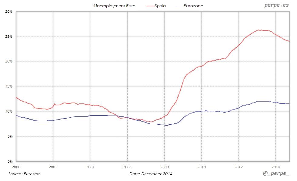 Spain Eurozone Unemployment Rate Dec 2014