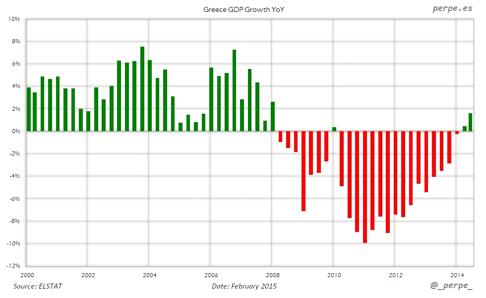 Greece GDP Growth Feb 2015
