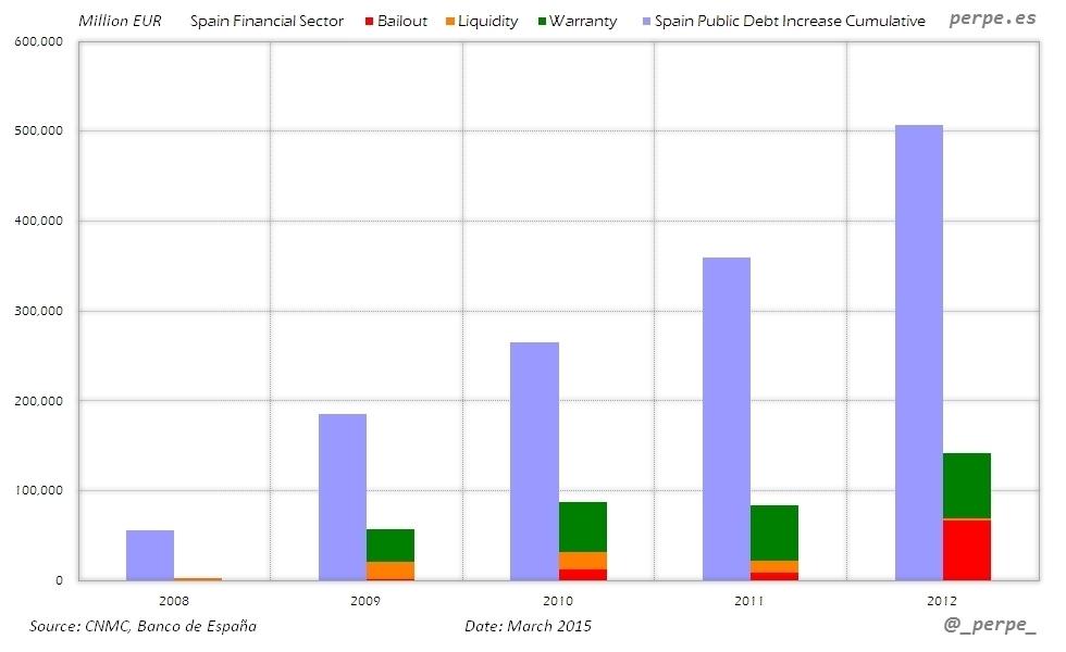 Spain Financial Sector Aid Debt Mar 2015