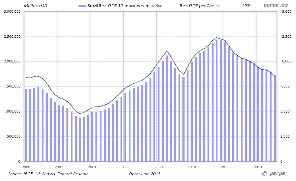 Brazil GDP per Capita Jun 2015