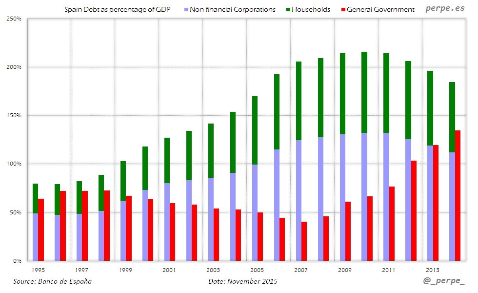 Spain Public Private Debt Nov 2015