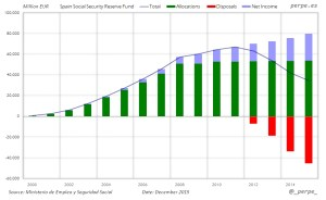 Spain Social Security Fund Dec 2015