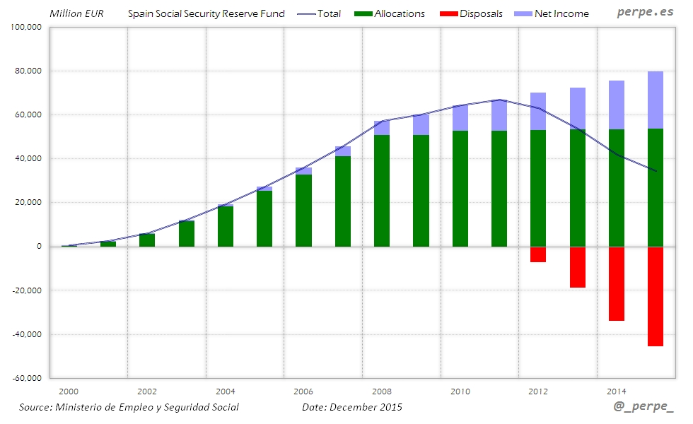 Spain Social Security Fund Dec 2015