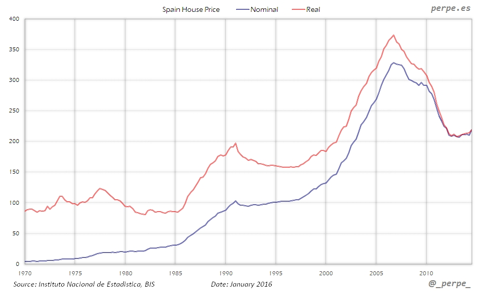 Spain House Price Jan 2016