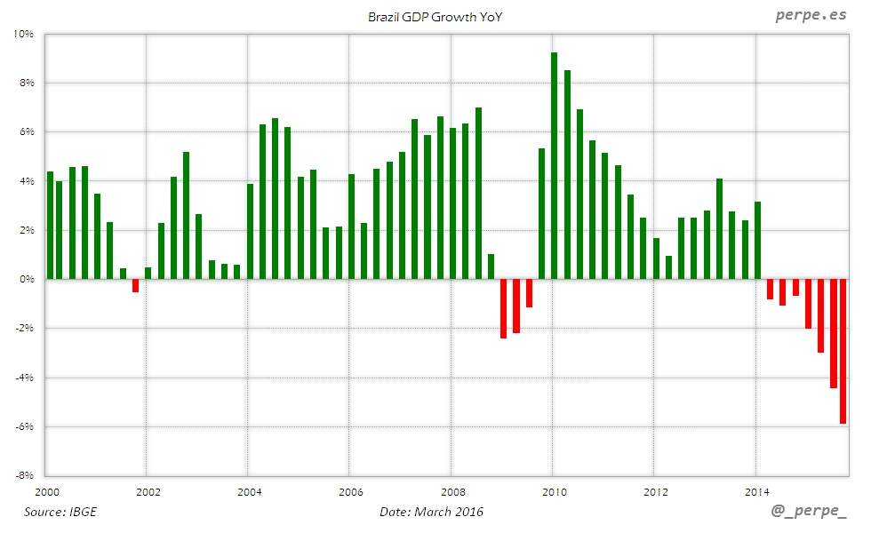 Brazil GDP Growth Mar 2016