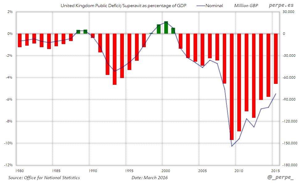 UK Public Deficit Mar 2016