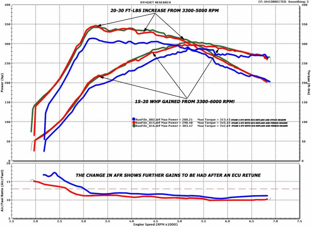 medium resolution of perrin sti equal length header perrin performance 2010 sti engine diagram