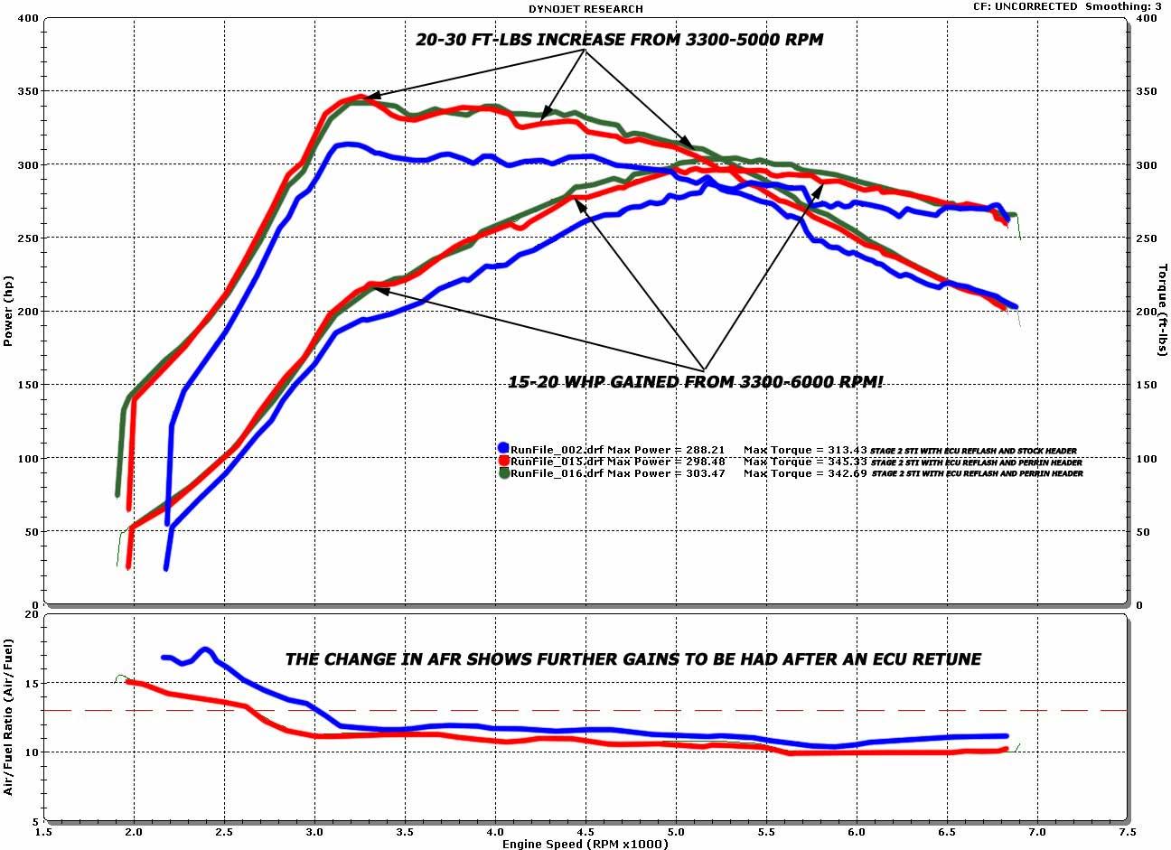 hight resolution of perrin sti equal length header perrin performance 2010 sti engine diagram