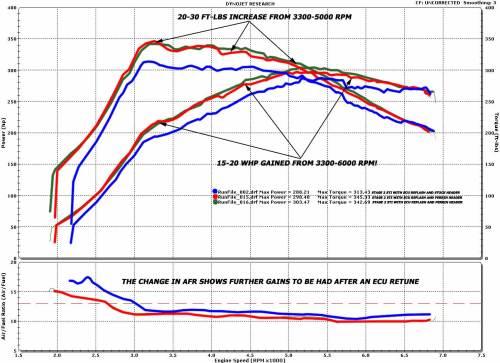 small resolution of perrin sti equal length header perrin performance 2010 sti engine diagram