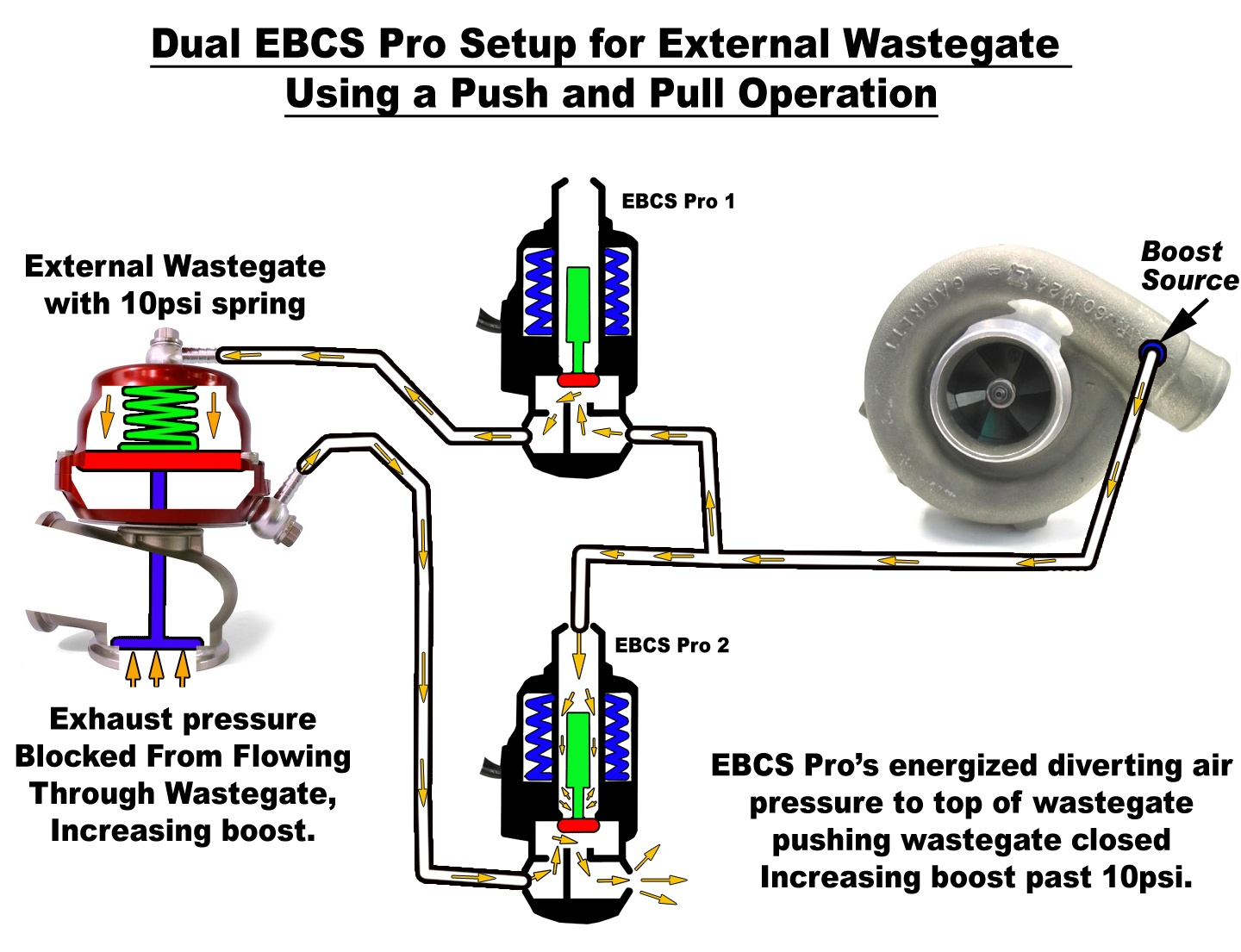 external wastegate diagram single phase motor wiring pdf boost control systems explained part 3 perrin performance dualsolenoidenergized 550x422 jpg