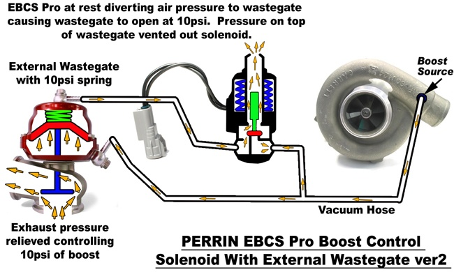external wastegate diagram xtrons radio wiring boost control systems explained part 3 perrin performance tech boostcontrol proexternalrestv2sm jpg