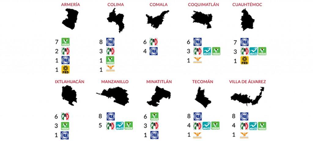 Así quedan integrados los 10 ayuntamientos de Colima