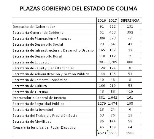 plazas-colima-trabajo