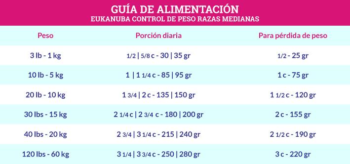 Guía de Alimentación Eukanuba Control de Peso Razas Medianas