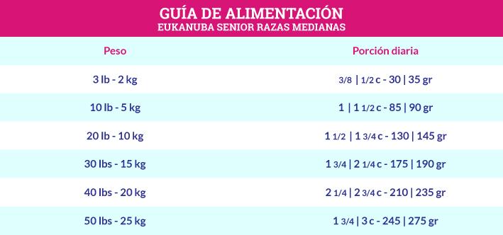 Guía de Alimentación Eukanuba Senior Razas Medianas