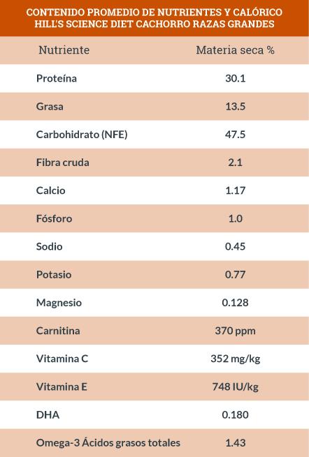 Contenido Promedio de Nutrientes y Calórico Hill's Science Diet Cachorro Razas Grandes