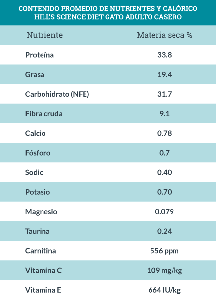 Contenido Promedio de Nutrientes y Calórico Hill's Science Diet Gato Adulto Casero