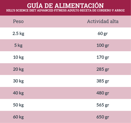 Guía de Alimentación Hills Science Diet Advanced Fitness Adulto Receta de Cordero y Arroz
