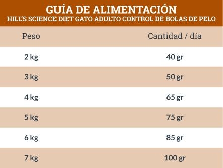 Guía de Alimentación Hill's Science Diet Gato Adulto Control de Bolas de Pelo