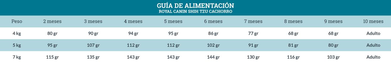 Guía de Alimentación Royal Canin Shih Tzu Cachorro