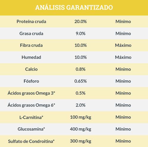 Análisis Garantizado Blue Buffalo Adulto Peso Saludable Receta de Pollo y Arroz