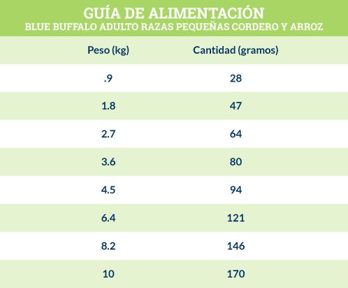 Guía de Alimentación Blue Buffalo Adulto Razas Pequeñas Receta de Cordero y Arroz