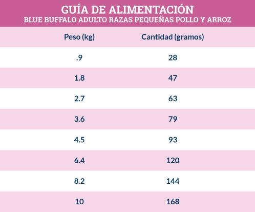 Guía de Alimentación Blue Buffalo Adulto Razas Pequeñas Receta de Pollo y Arroz
