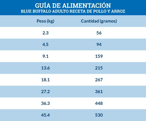 Guía de Alimentación Blue Buffalo Adulto Receta de Pollo y Arroz