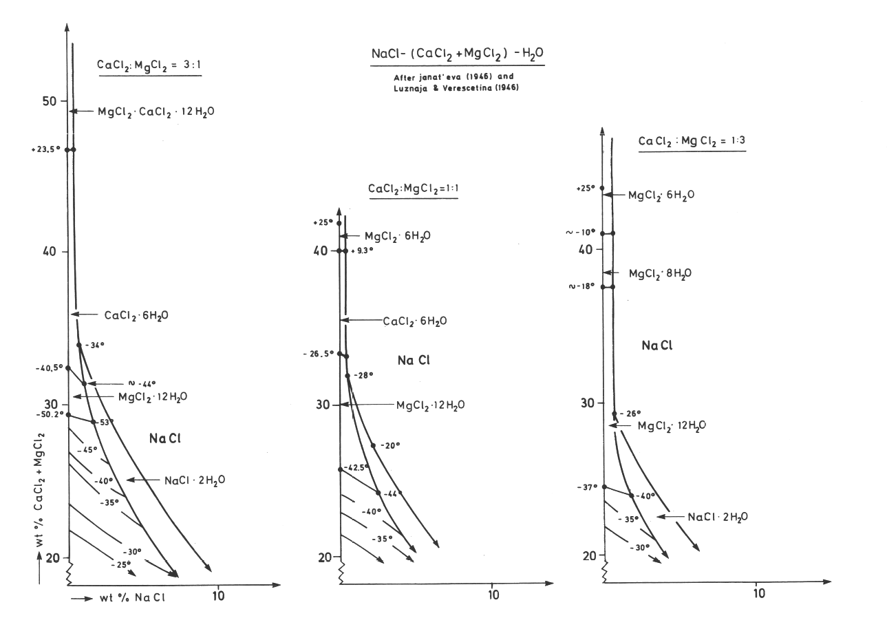 Formation Temperature And Chemistry Of Brine Inclusions In