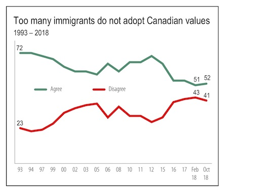 اکثریت کاناداییها، نسبت به موضوع مهاجرت خوشبین هستند 10