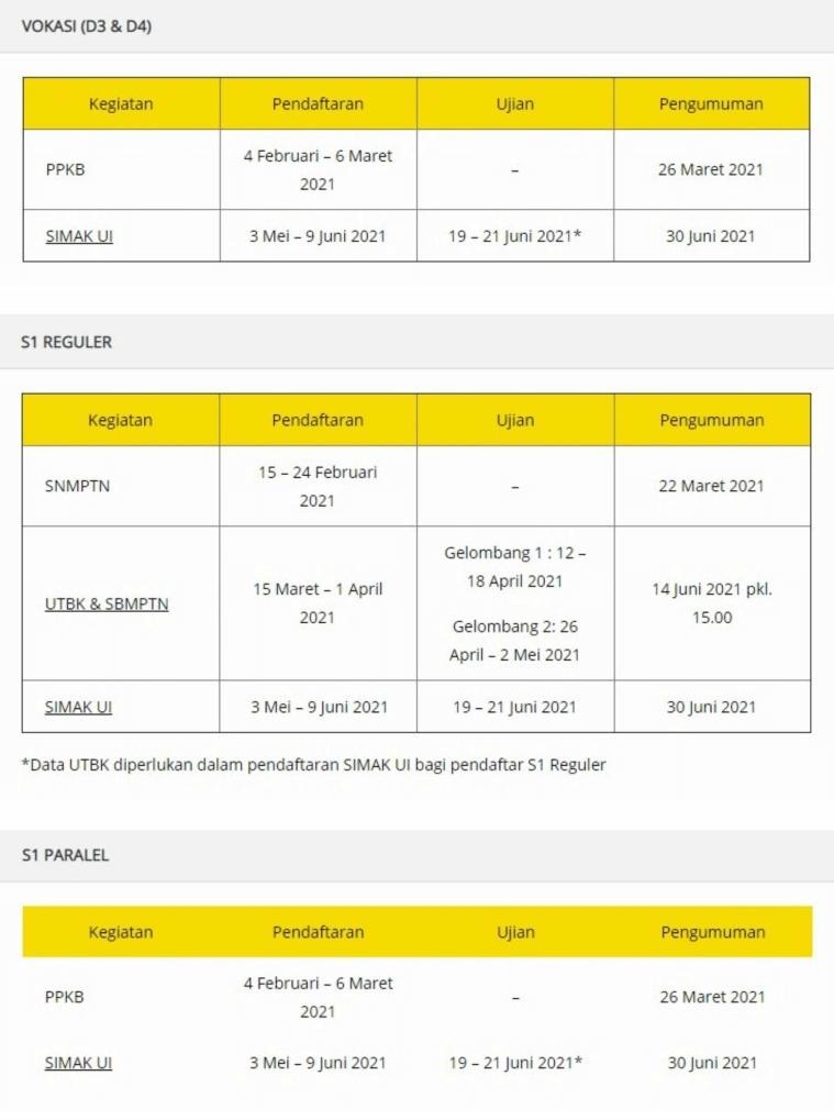 Jadwal Penerimaan UI Program Vokasi, S1 Reguler dan S1 Paralel