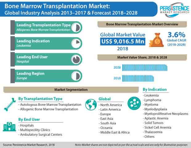 Bone Marrow Transplant Market Overview Growth ...