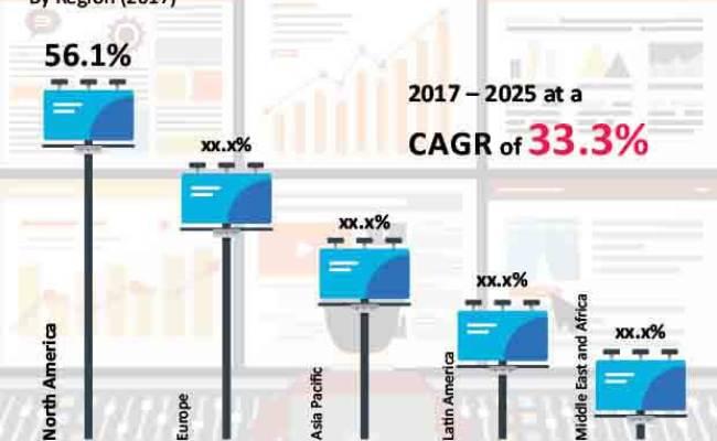 Programmatic Advertising Market Global Industry Analysis