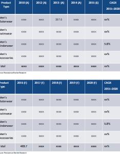 Underwear market also global men   analysis size rh persistencemarketresearch