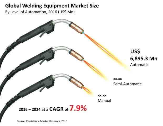 Welding Equipment Market:Global Industry Size, Share
