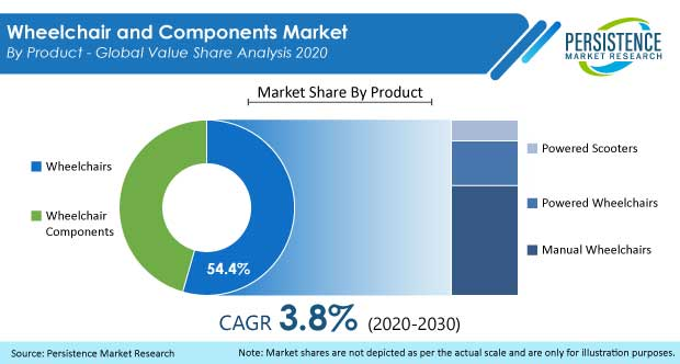 Wheelchair and Components Market: Global Size, Share
